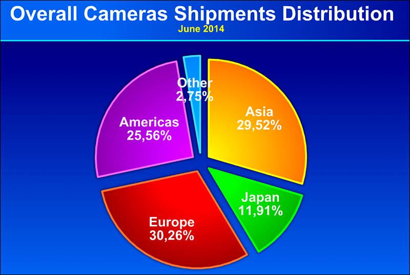 Overall Camera Shipment Distribution