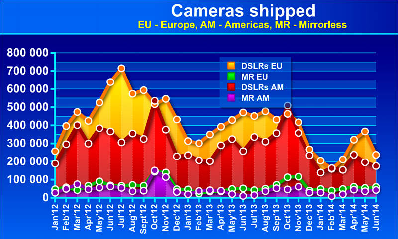 Cameras Shipped - Mirrorless vs DSLRs by Country