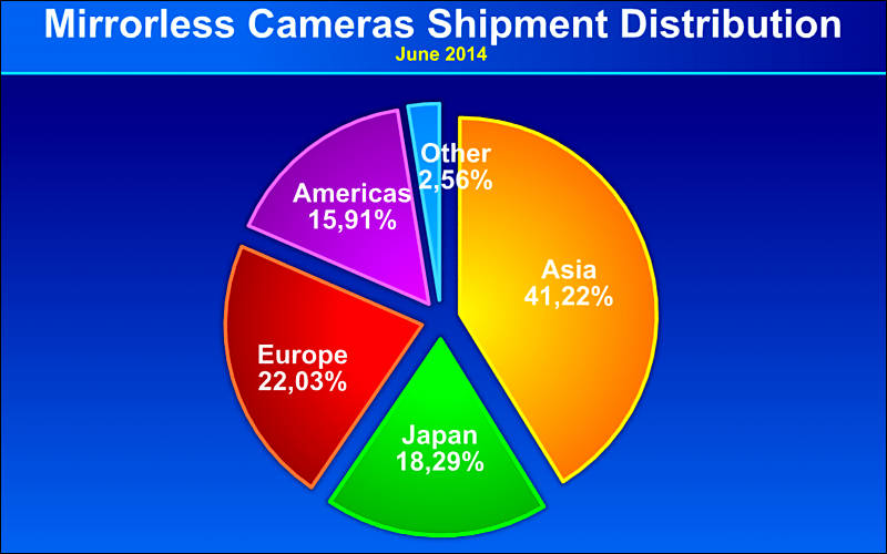 Mirrorless Camera Distribution by Country