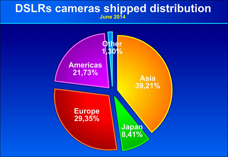 DSLR Distribution by Country