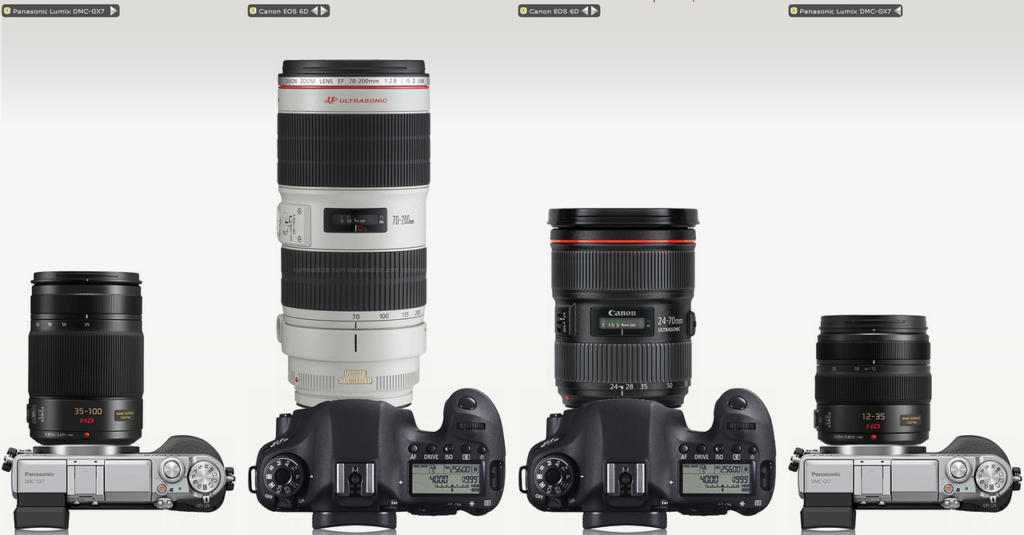 Sharpest Lenses on Micro Four Thirds