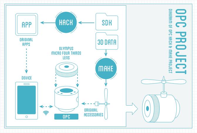 Olympus Lens Drone Diagram