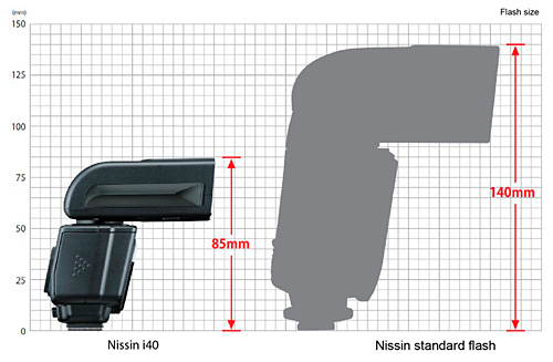 nissin i40 ttl flash for micro four thirds