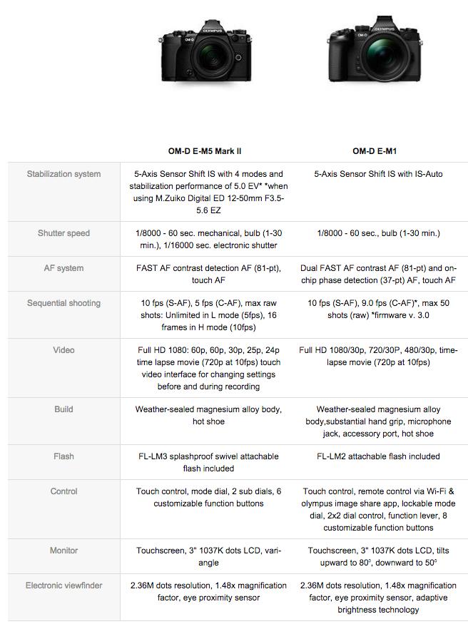 EM1 vs EM5 II