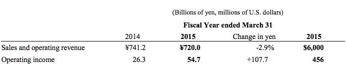 Sony Camera Sales 2015
